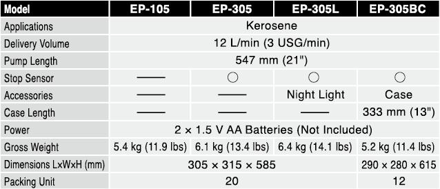 מפרט טכני של משאבות נפט ומים מסדרת - EP